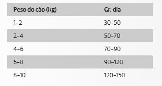DDR Ownat Grain Free Prime Cão Mini Adulto Frango