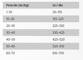 DDR Ownat Ultra Cão Médio Adulto