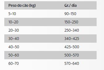 DDR Ownat Ultra Cão Médio Esterilizado