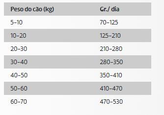 DDR Ownat Ultra Cão Médio Light