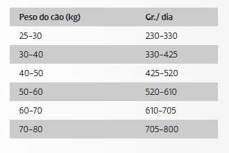 DDR Ownat Ultra Cão Maxi Adult