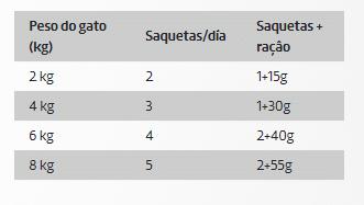 DDR Ownat Wet Gato Peru e Frango