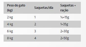 DDR Ownat Wet Gato Salmão e Arenque