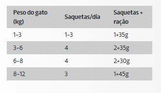 DDR Ownat Wet Kitten Salmão e Perú