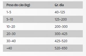 Dose Diaria Recomendada Ownat Classic Cão Energy